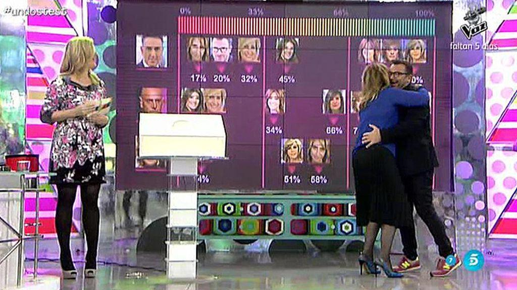 Mila Ximénez es la colaboradora más compatible con Jorge Javier Vázquez