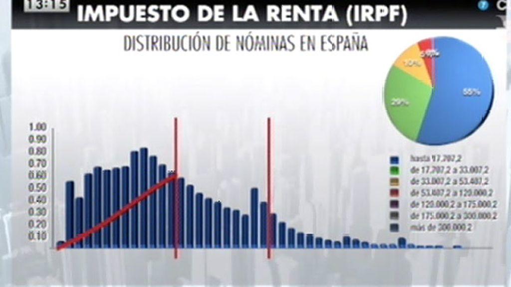 """Javier Ruiz: """"Todo apunta a que nos van a reordenar los impuestos"""""""