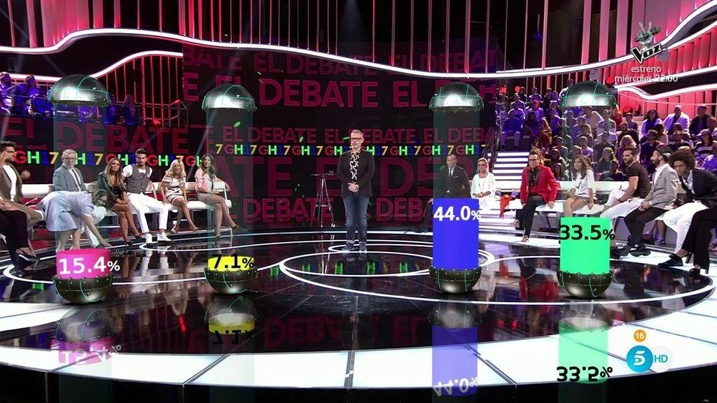 Los porcentajes ciegos desvelan que uno de los nominados acumula el 44% de los votos