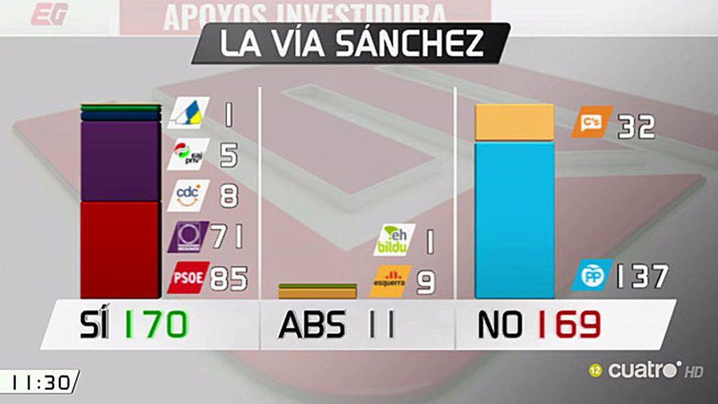 ¿Cuáles son las opciones de Pedro Sánchez? Las analizamos en 'Las Mañanas'