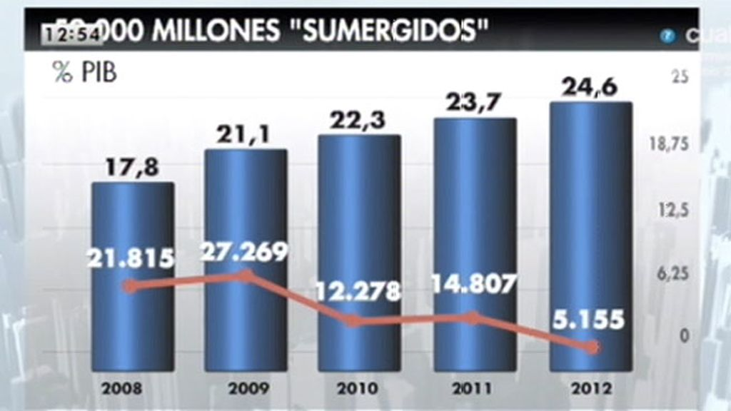"""Javier Ruiz: """"Donde más paro hay, es donde más economía sumergida hay"""""""
