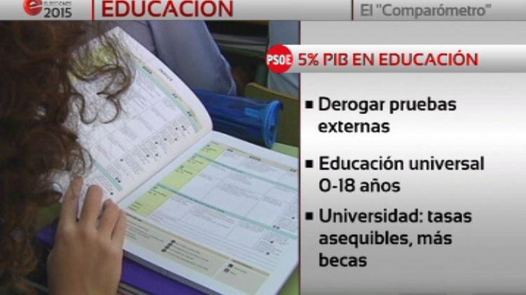 Comparómetro electoral: educación