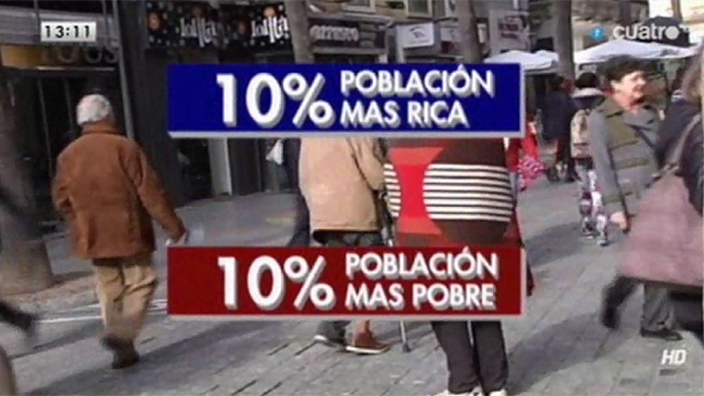 España es el país donde la diferencia entre ricos y pobres ha crecido más