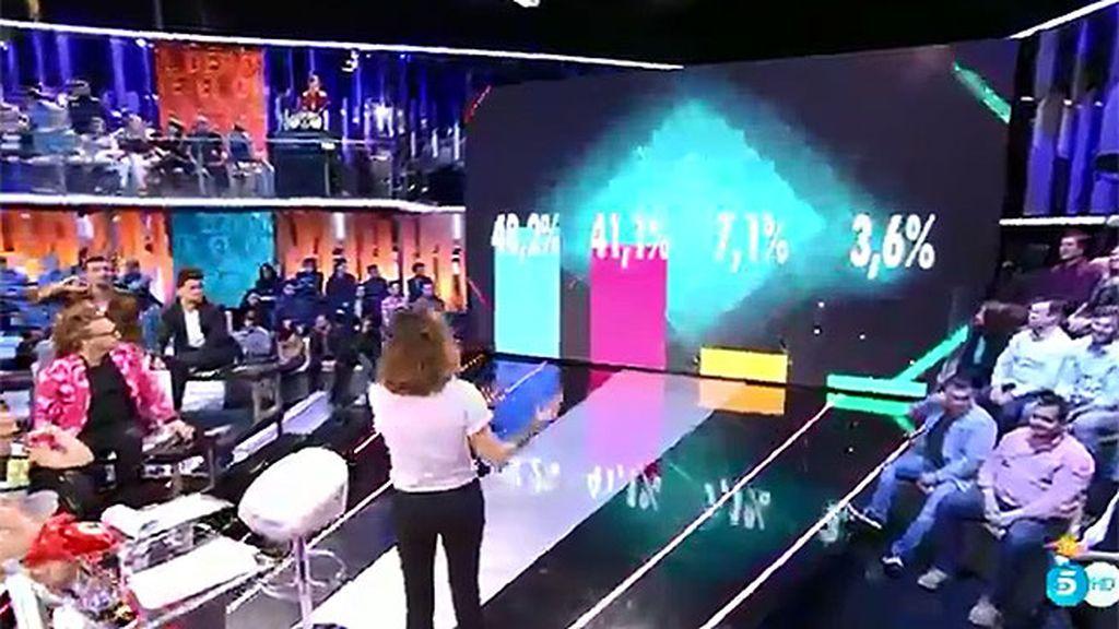 Dos de los  nominados, muy igualados en los porcentajes de expulsión ¿quién se irá?