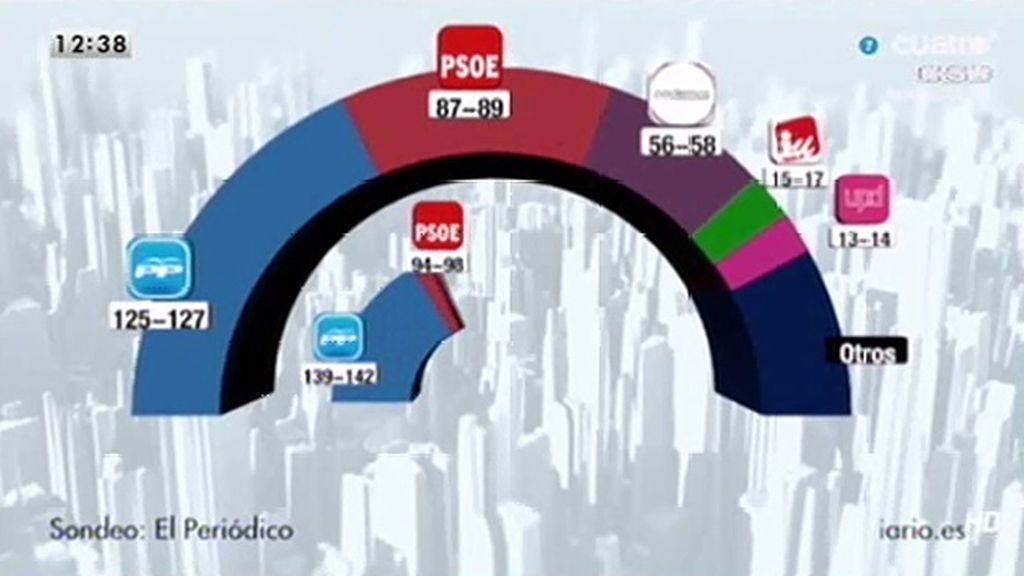Una encuesta apunta que Podemos podría lograr 58 escaños en las generales