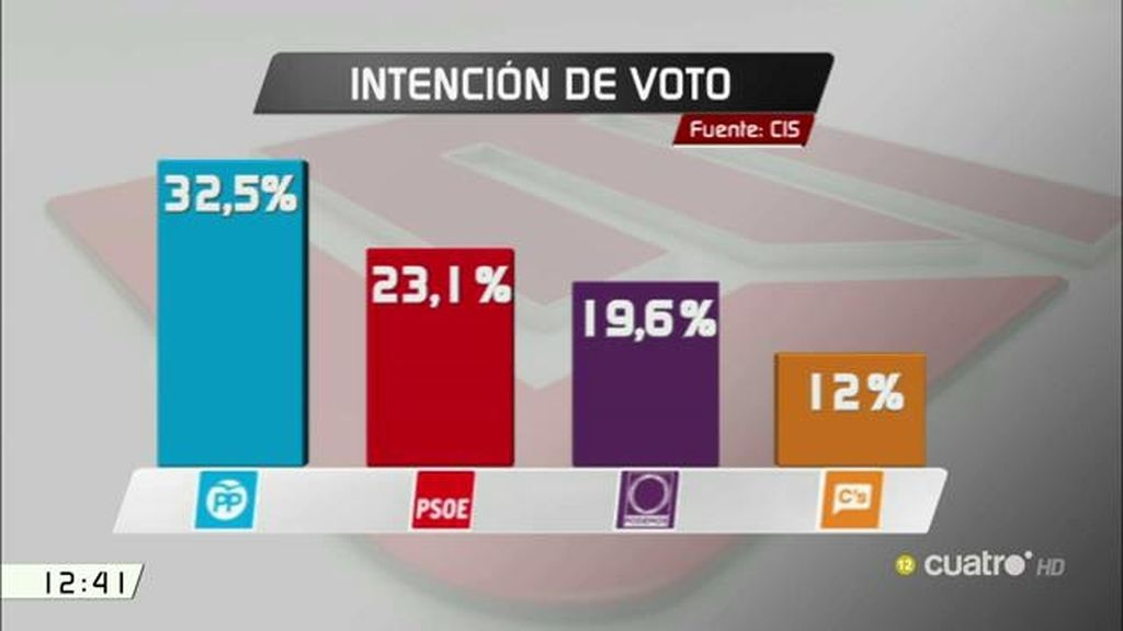 El Partido Popular ganaría unas terceras elecciones, según el CIS