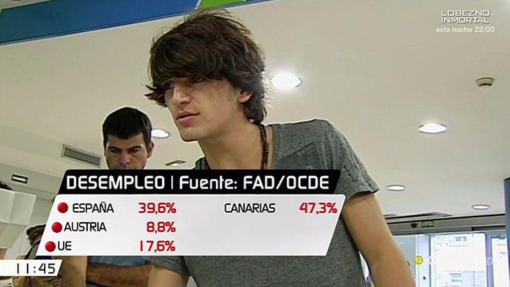 España se sitúa a la cabeza del desempleo juvenil en Europa: un 39,6%