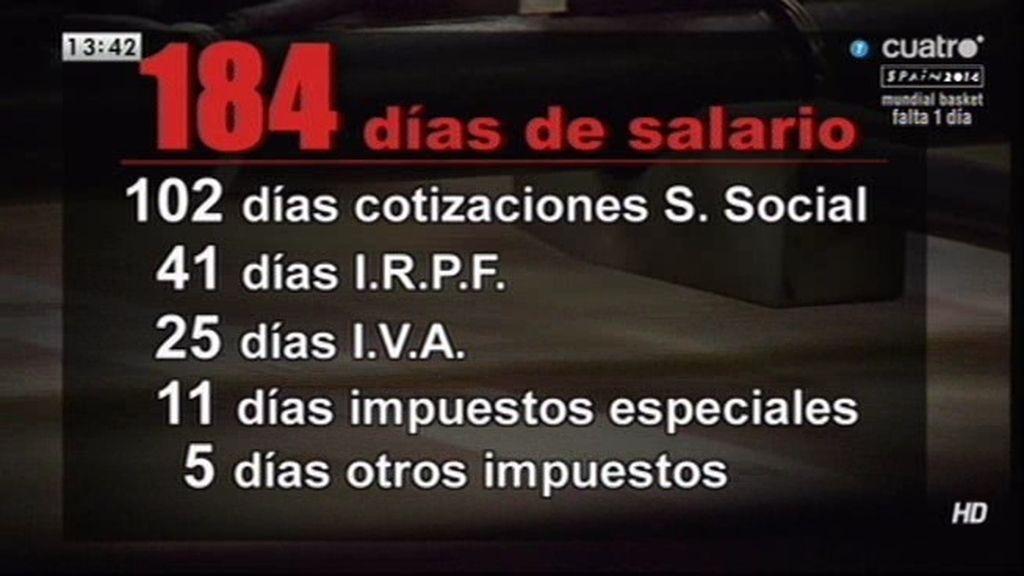 Los españoles pagamos 6 meses de salario a Hacienda, según un 'Think Tank'