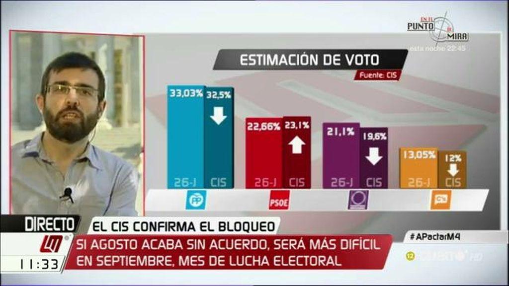 """Kiko Llaneras, sobre el CIS: """"Los datos están reforzando al PP y al PSOE"""""""