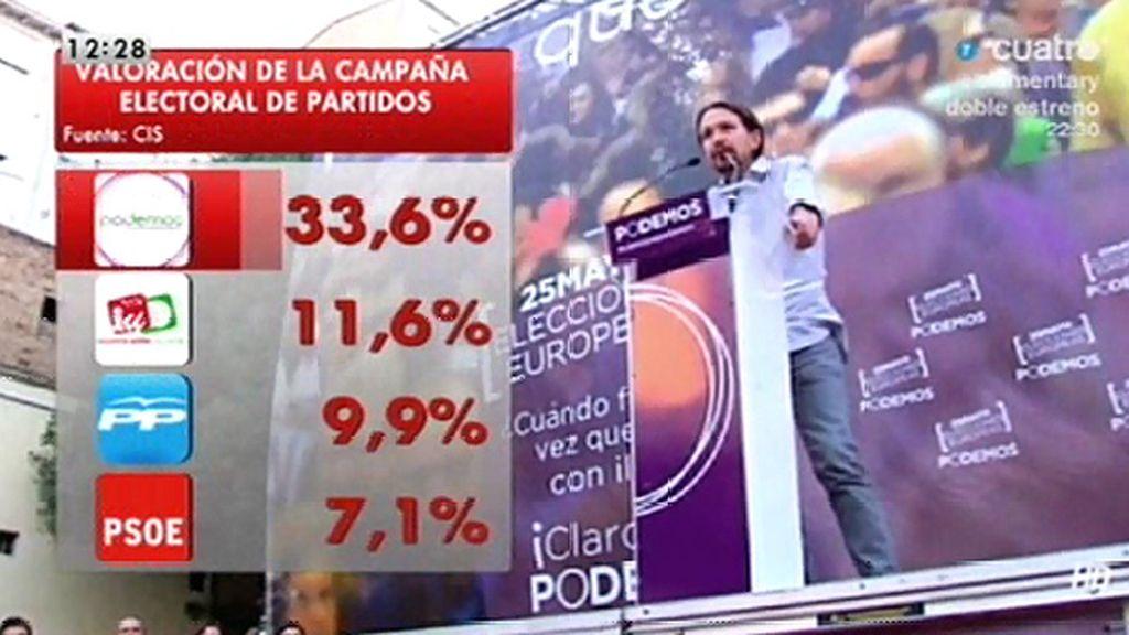 El 33,6% de los españoles considera la campaña de Podemos buena o muy buena, según el CIS