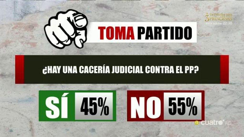 El público toma partido: El 55% piensa no hay una cacería judicial contra el PP