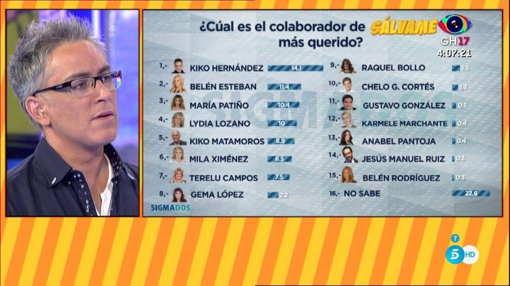 ¡Kiko Hernández es el colaborador más querido según la opinión de la audiencia!