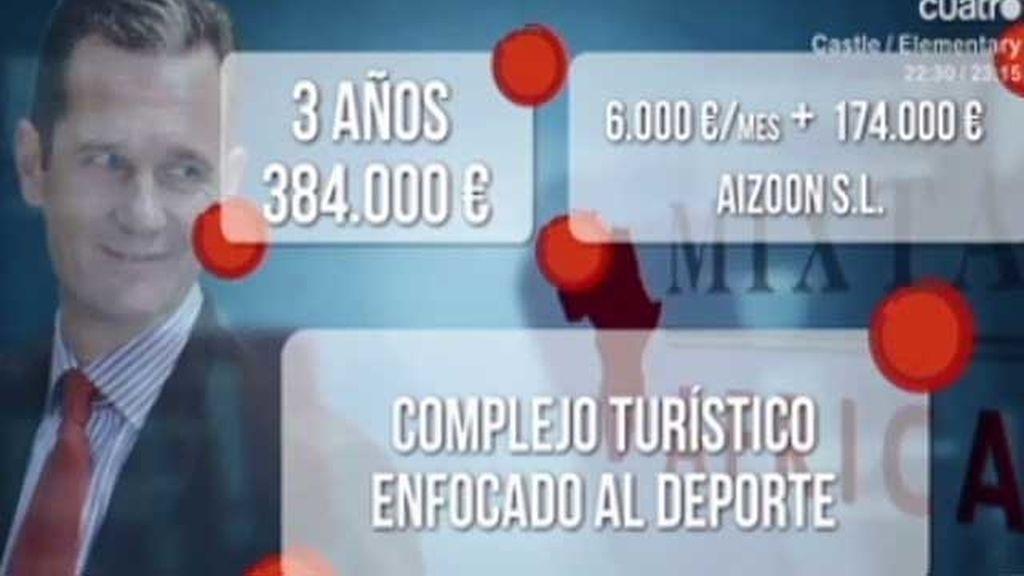 Los negocios de Iñaki Urdangarín