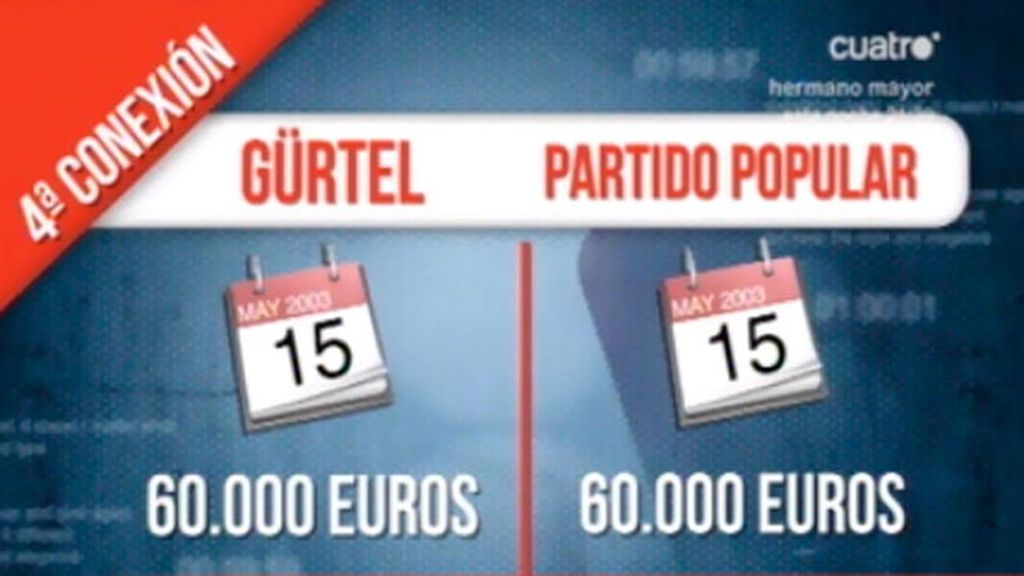 La Fiscalía Anticorrupción ve indicios de que el PP se financiació gracias a la Trama Gürtel