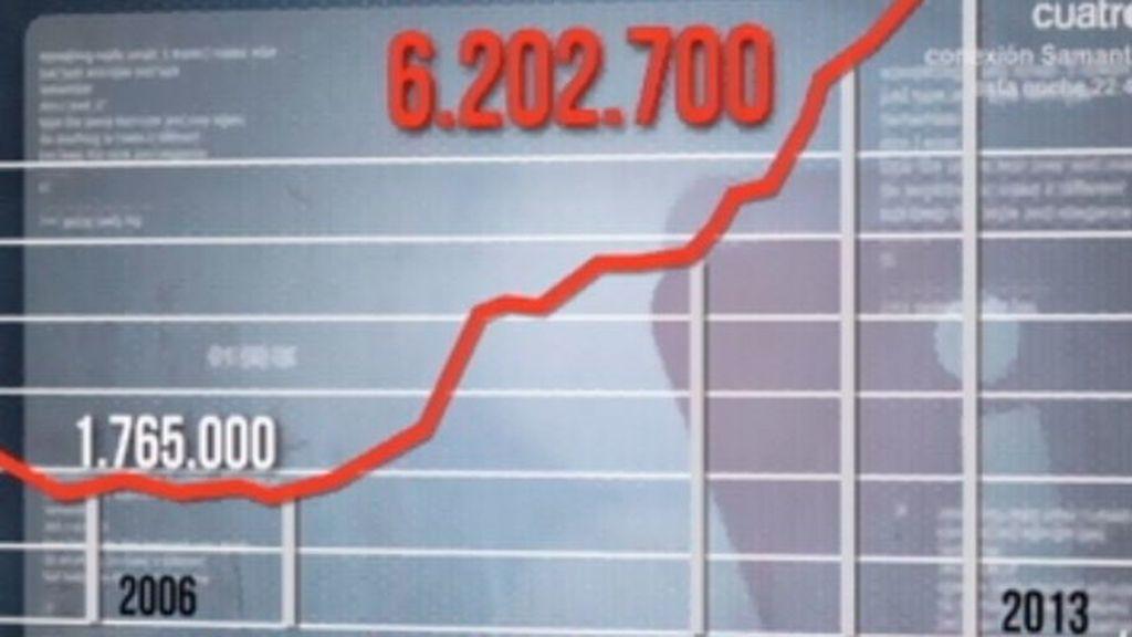 6.202.700 parados en España