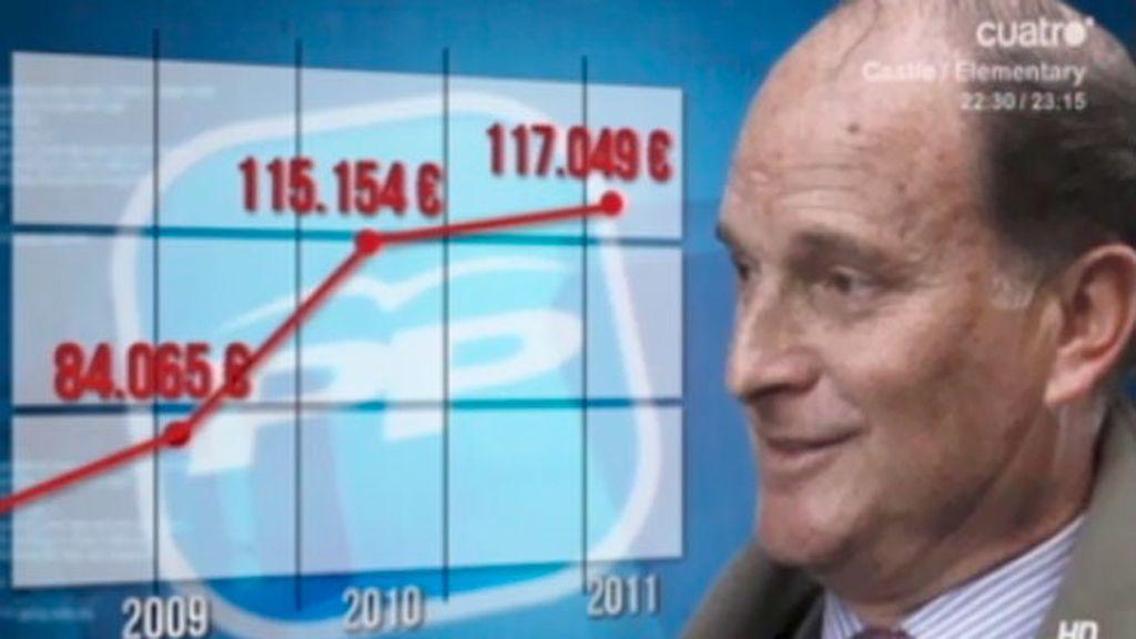 El PP duplica el sueldo en plena crisis a dos implicados en el caso Gürtel