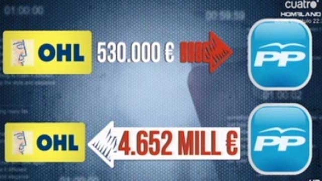 Un informe policial confirmaría prácticas de financiación irregular en el PP
