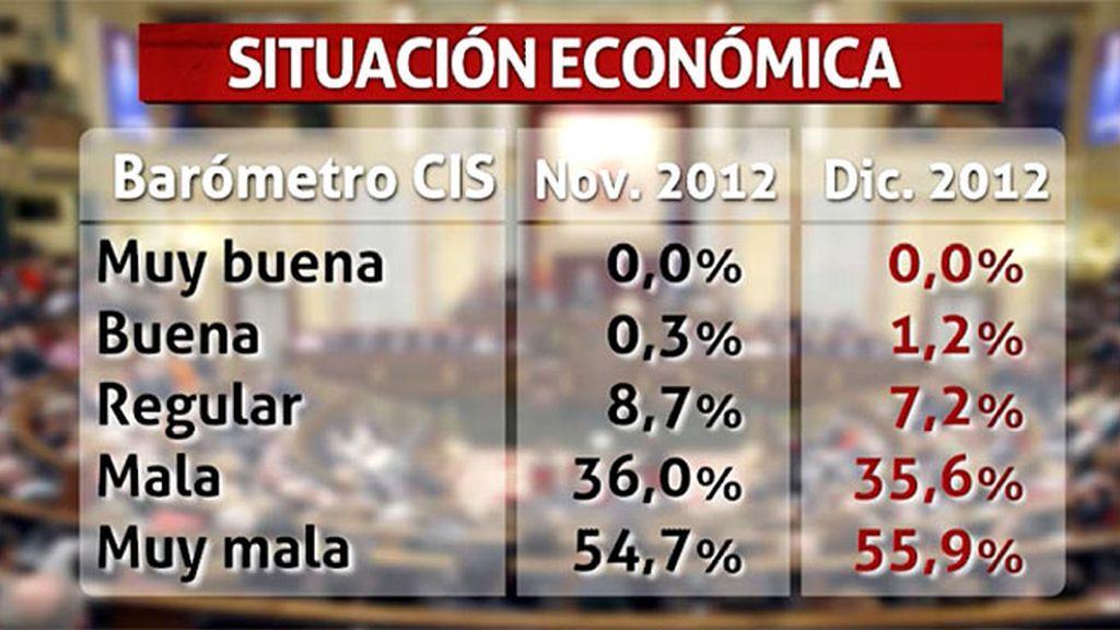 El 55,9% de los españoles cree que la situación económica del país es muy mala