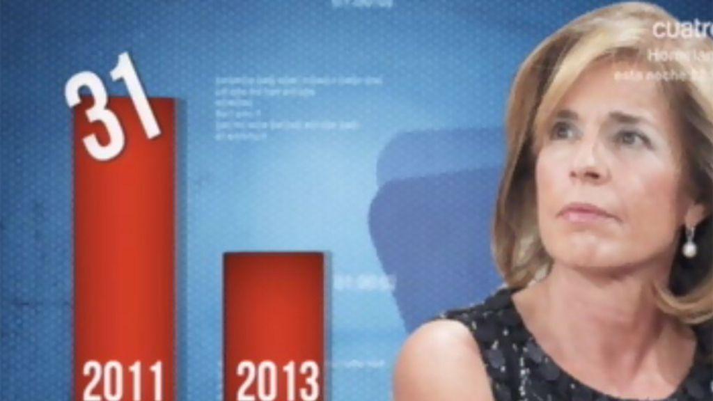 Según Metroscopia si hubiese elecciones el PP perdería la presidencia de Madrid