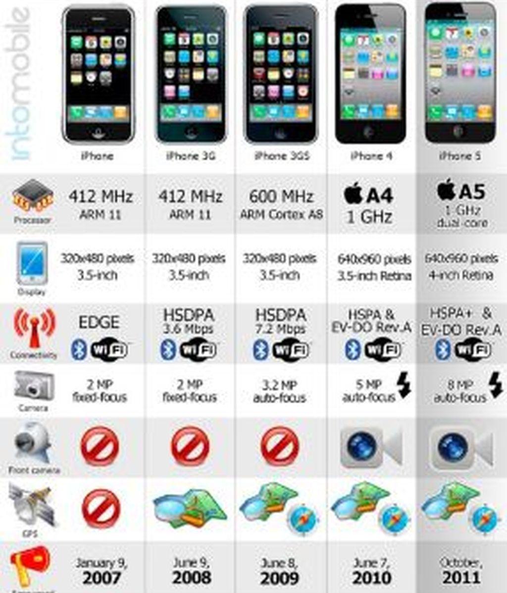 Apple ha introducido novedades constantemente en el dispositivo desde que en 2007 saliera el primer modelo. Una infografía permite ver y comparar los distintos modelos.