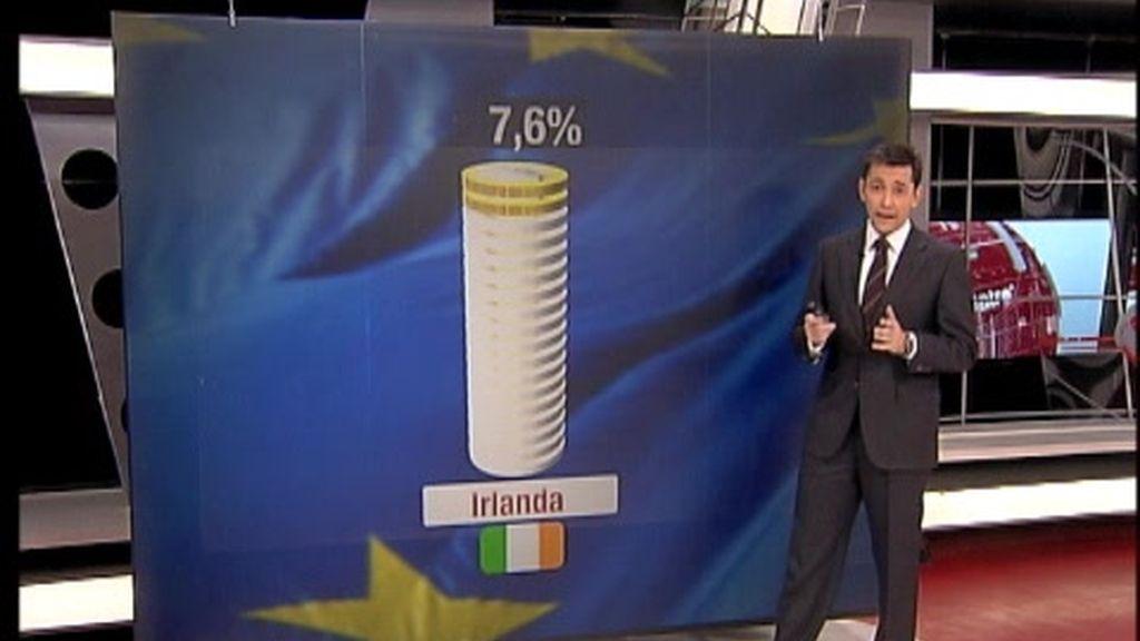 Causas y consecuencias del rescate a Irlanda