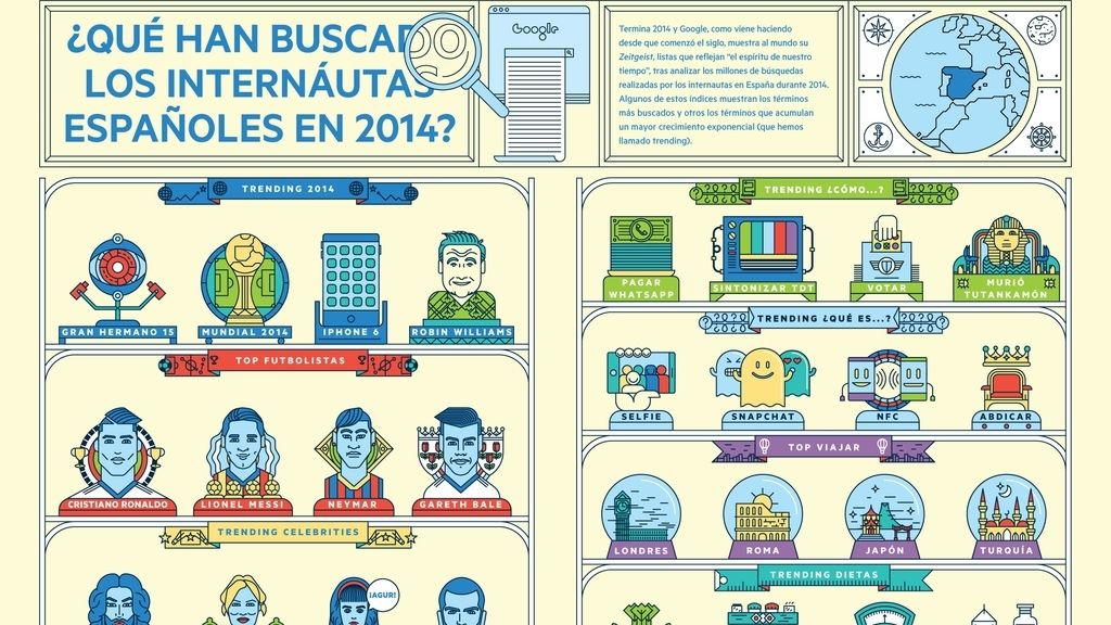 Google Zeitgeist 2014, lo más buscado en Google, Cristiano Ronaldo, Gran Hermano 15, Rubén Cortada, Lionel Messi