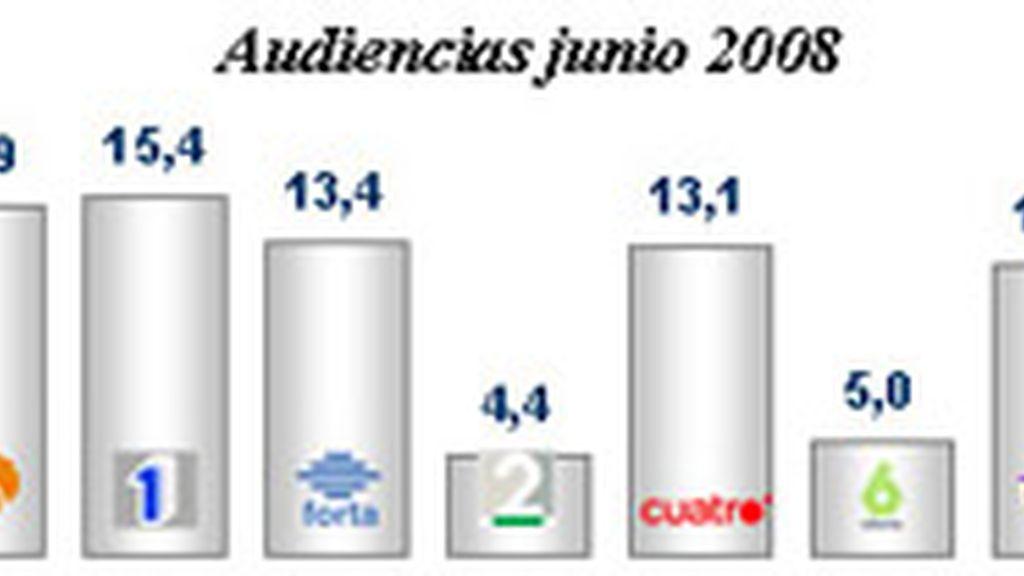 Telecinco también es la televisión más vista del primer semestre de 2008.