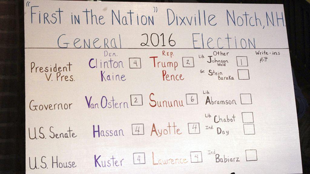 Dixville Notch vota a medianoche y corona a Clinton como presidenta
