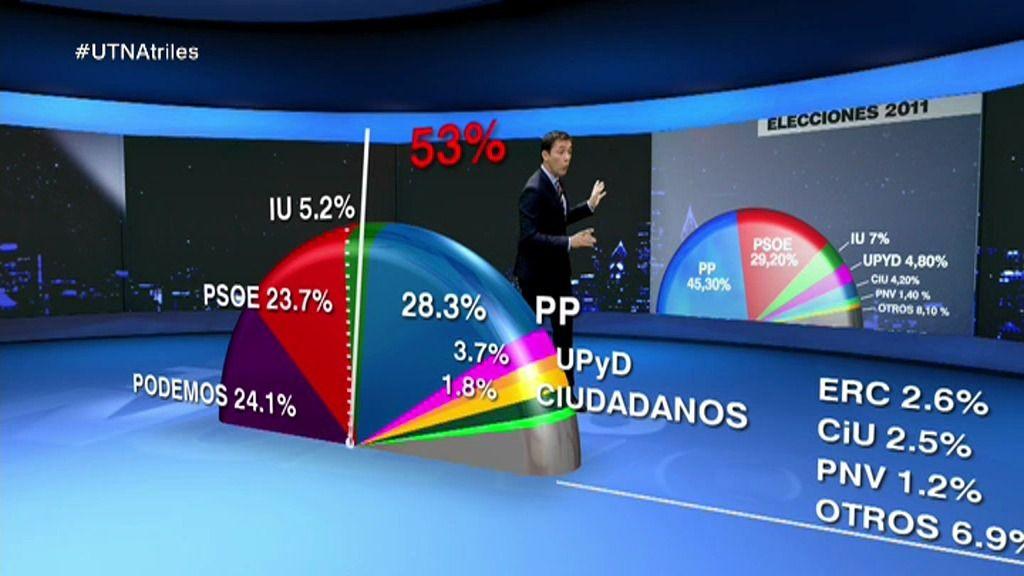 'Podemos' se convierte en la segunda fuerza política en España según 'Un tiempo nuevo'