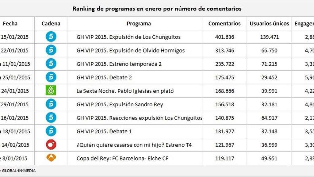 ranking programas enero 2015