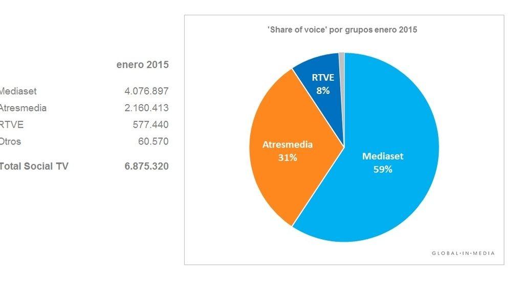 share of voice enero 2015