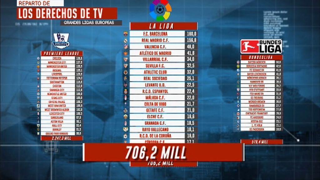 Los repartos de derechos por televisión en las grandes ligas europeas