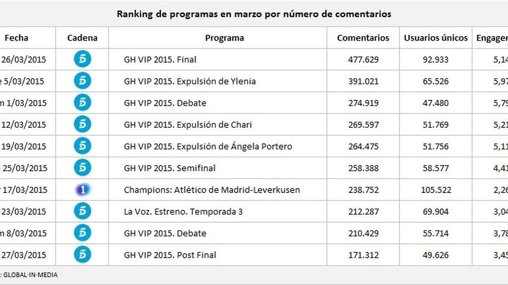 ranking programas