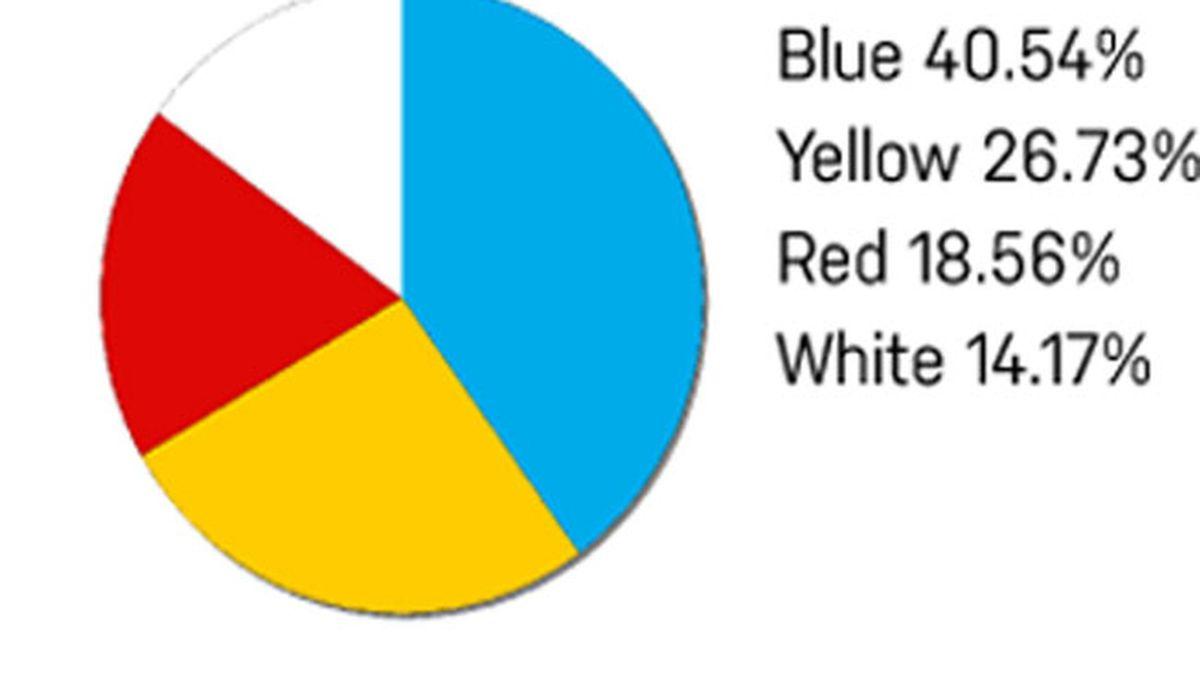 Código de colores de Taylor Hartman