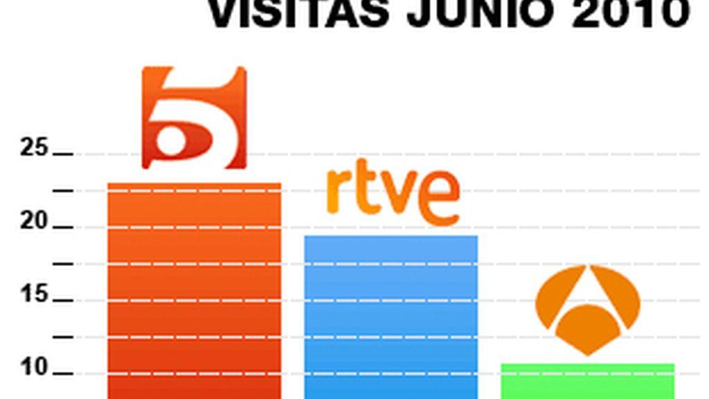 Telecinco.es sube en junio un 11% y bate su récord con 7.447.731 usuarios