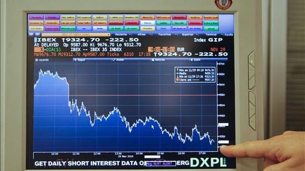 La bolsa española bajó hoy el 2,33 por ciento y se aproximó al cierre a los 9.300 puntos, nivel de julio pasado, afectada por el descenso de los mercados internacionales y las ventas en el mercado de deuda. Así, el principal indicador del mercado español, el IBEX 35, en el que bajaron todos los valores, cayó 222,50 puntos, el 2,33 por ciento, hasta 9.324,70 puntos. En la imagen, evolución del IBEX 35 en la jornada de hoy. EFE