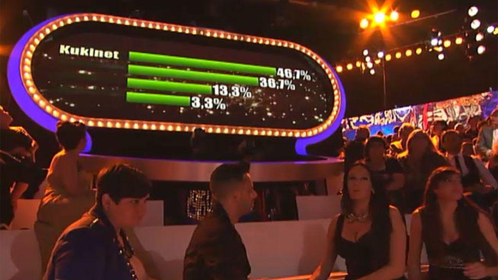 Kukinet, por votación popular, se convierten en finalistas