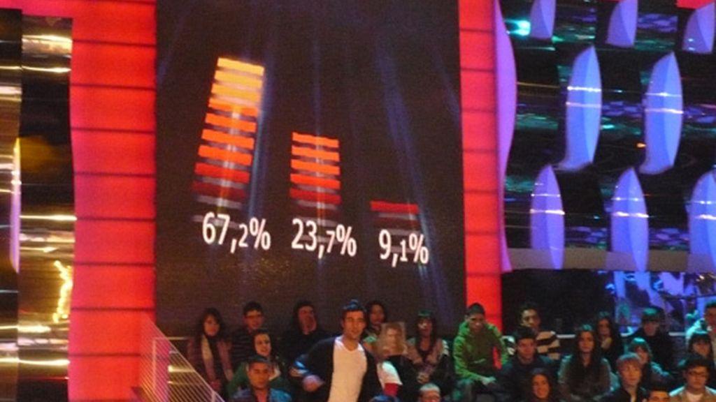 Los porcentajes oficiales de los finalistas, en plató