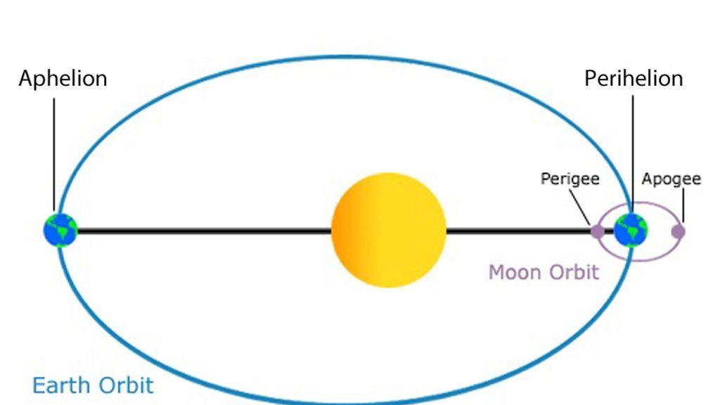 La Tierra, a velocidad máxima y más cerca del sol este miércoles