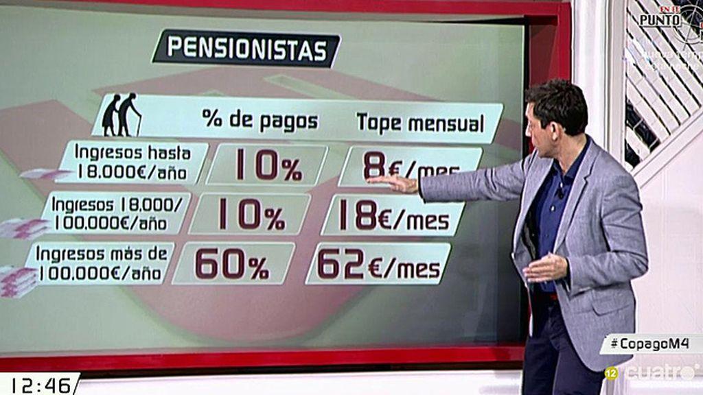 ¿Cómo está el copago farmacéutico para los pensionistas? ¿A quién afectaría su subida?