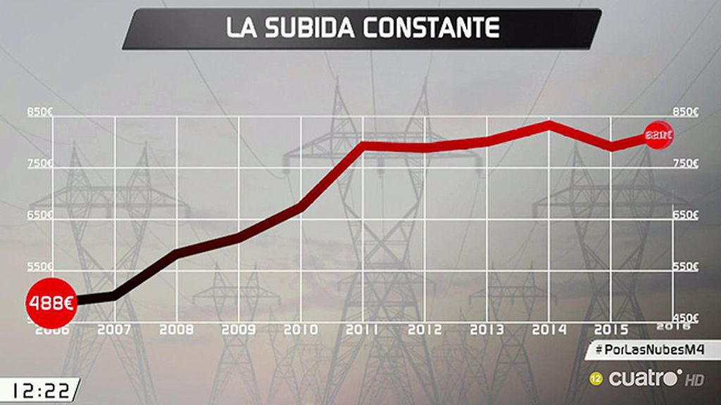 El precio de la luz vuelve a subir