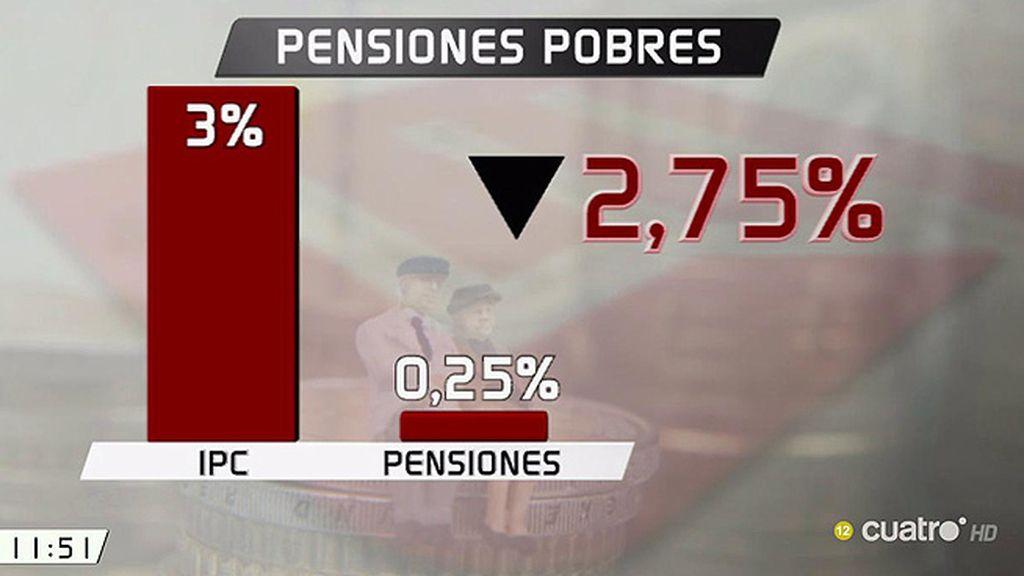 Los pensionistas pierden un 2.75% de poder adquisitivo