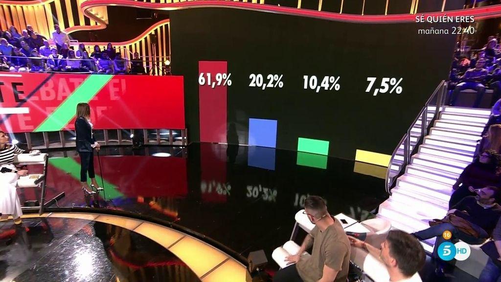 Uno de los nominados destaca con el  61,9% de los votos