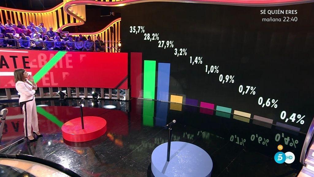 Los porcentajes ciegos dividen a los colaboradores del 'DBT de GH VIP 5'