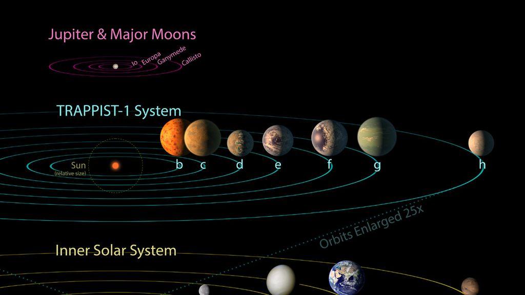 Comparación de planetas