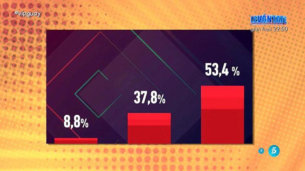 Los porcentajes ciegos de las votaciones para la siguiente expulsión de 'GH VIP'