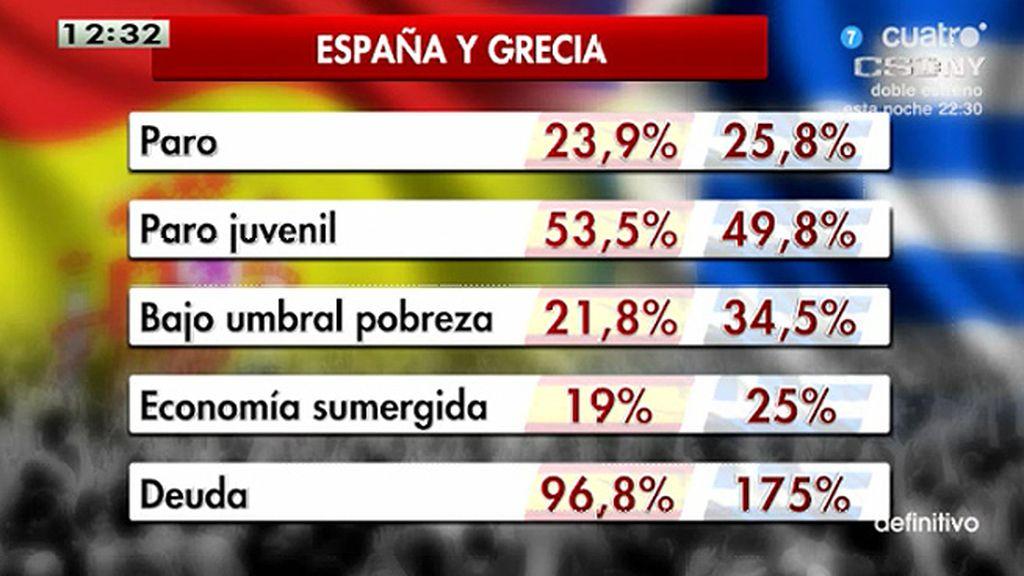 ¿En qué se parecen y en qué se diferencian España y Grecia?