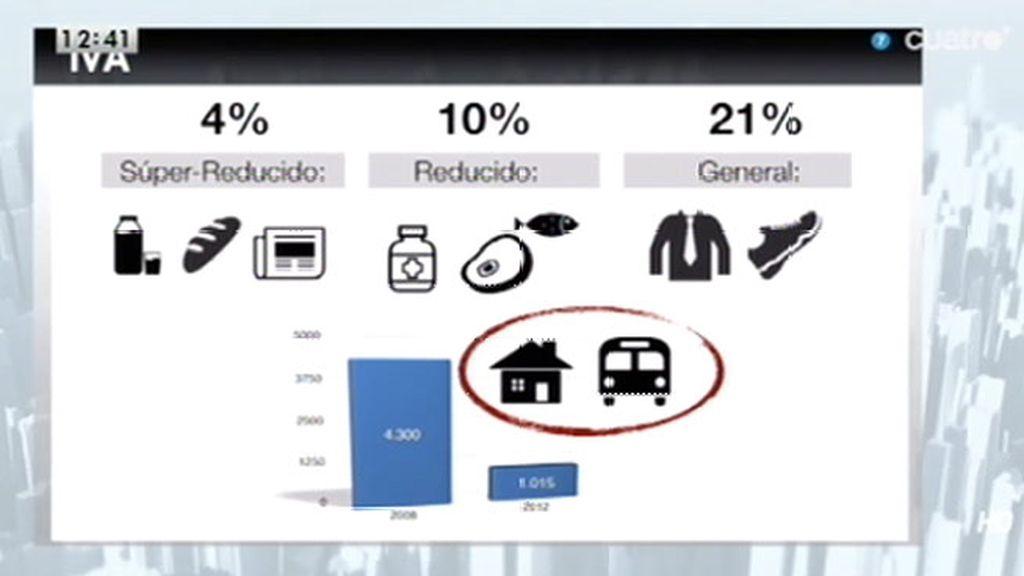Vivienda y transporte podrían pasar al tipo general del 21% de IVA