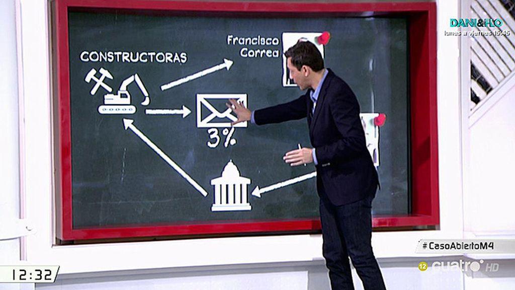 Los 'métodos' Correa