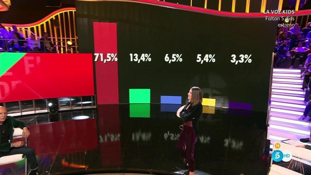Los porcentajes a ciegas señalan a un nominado con un 71,% de los votos